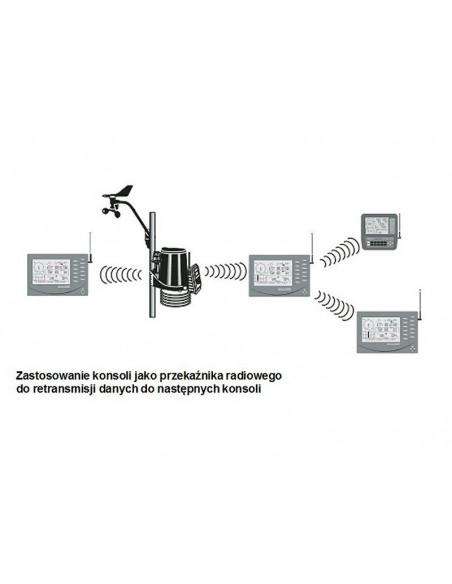 Przykład retransmisji danych ze stacji Vantage Pro2 Plus