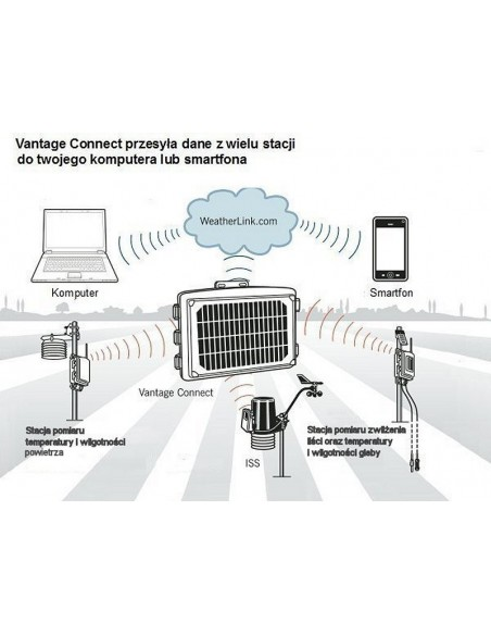 Schemat działania zestawu Vantage Connect