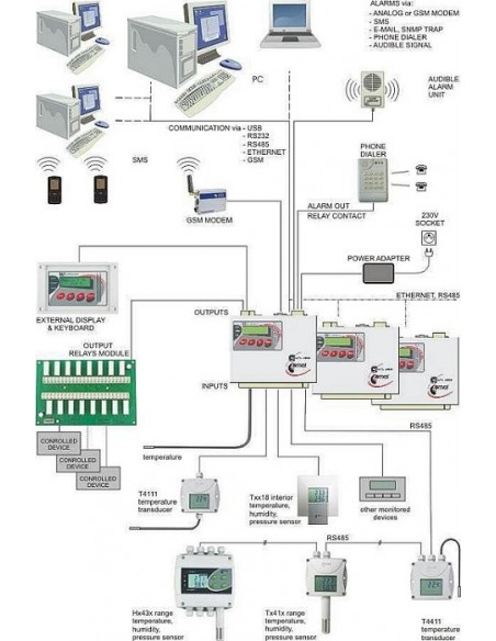 System monitorowania Comet MS6D