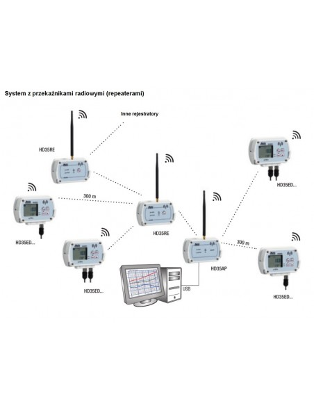 System z przekaźnikami radiowymi (repeaterami)