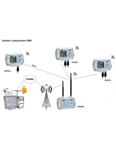 Połączenie modułu centralnego z rejestratorami i komputerem - HD35APG