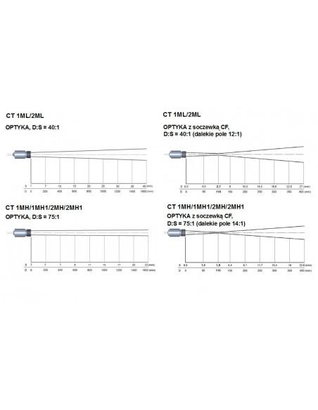 Pirometr optris CT 1M/2M - optyka