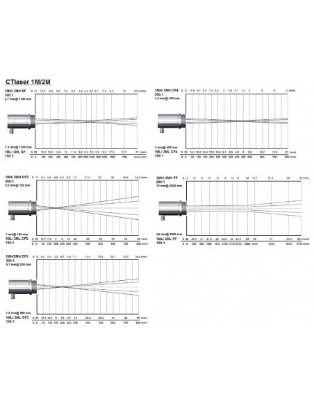Pirometr optris CTlaser 1M/2M - optyka