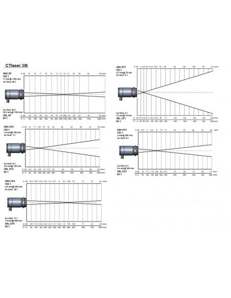 Pirometr optris CTlaser 3M - optyka