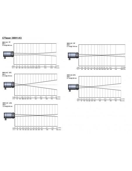 Pirometr optris CTlaser 3MH - optyka
