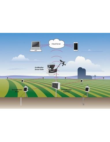 Pakiet danych - aktualizacja co 60 min - łączność przy pomocy GSM.