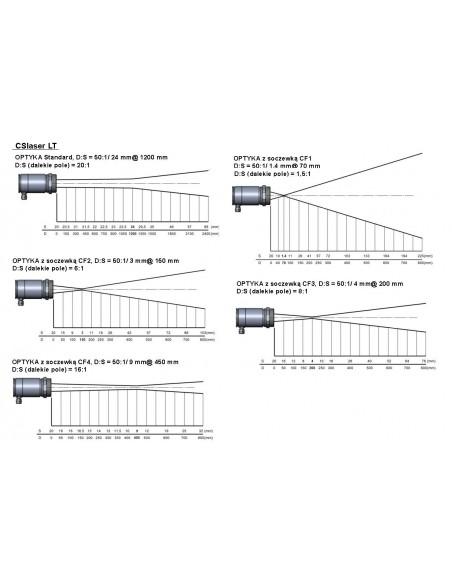 Stacjonarny pirometr optris CSlaser G5 - optyka