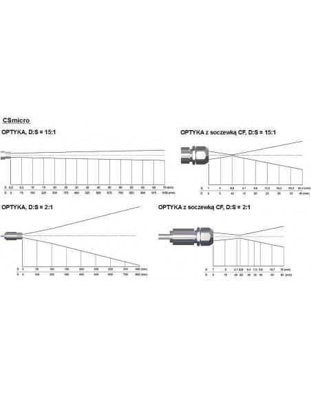 Pirometr optris CSmicro LT ogniskowa