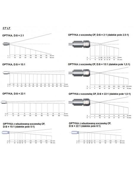 Optyka pirometru CT LT